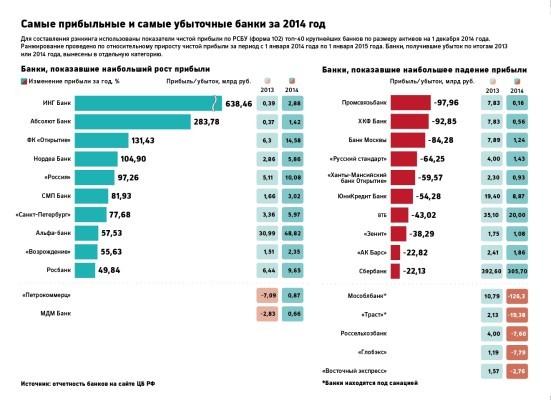 самые прибыльные банки