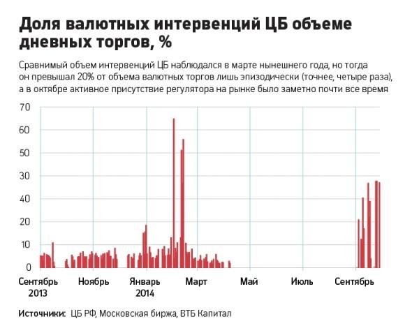 Доля валютных интервенций