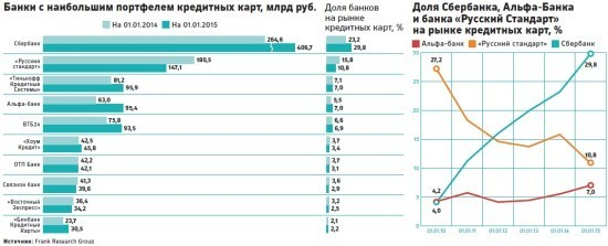 банки с наибольшим портфелем кредитных карт