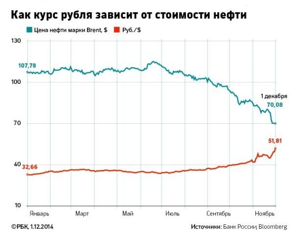 когда курс доллара к рублю