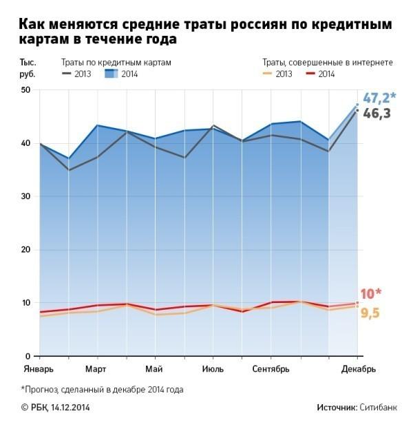 средние траты россиян