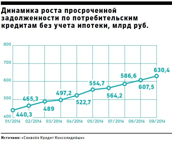 рост просроченной задолженности