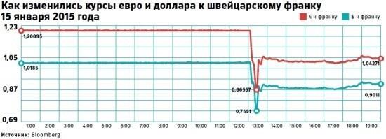 потолок обменного курса франка