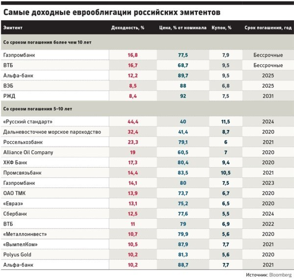 Евробонды российских компаний