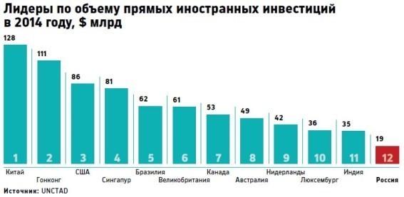 иностранных инвестиций в Россию