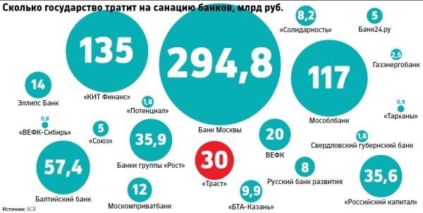 санация банков