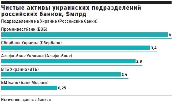 Чистые активы Российских банков