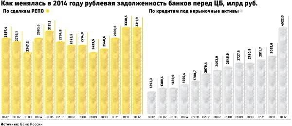 предоставление рублевых кредитов