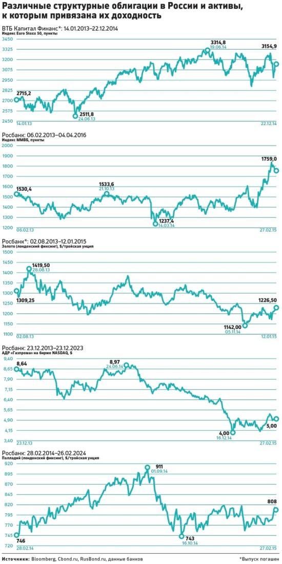 структурные облигации