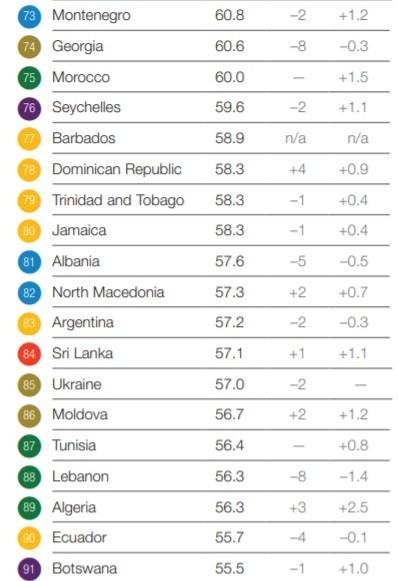 рейтинг мировой конкурентоспособности